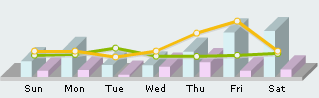 website visitor statistics graph